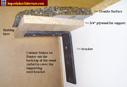 Steel Support For Bar And Kitchen Granite Countertops From